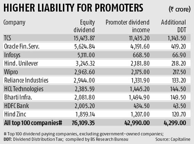 Corporate tax: Jaitley's big push for small businesses