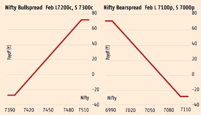 Enormous resistances at Nifty 7,250-7,300 levels