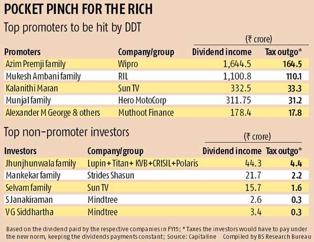 New dividend tax to hurt Premji, Mukesh Ambani the most