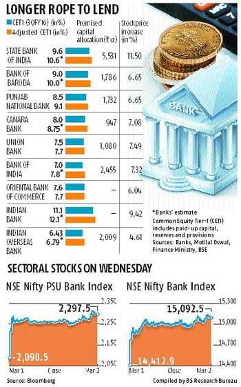 PSU banks' extra capital need may drop 15%