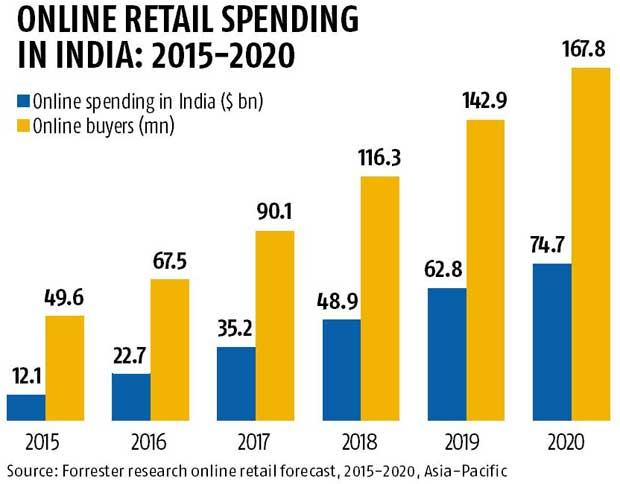 e retailing in india