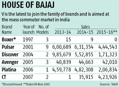 Bajaj hits the V track
