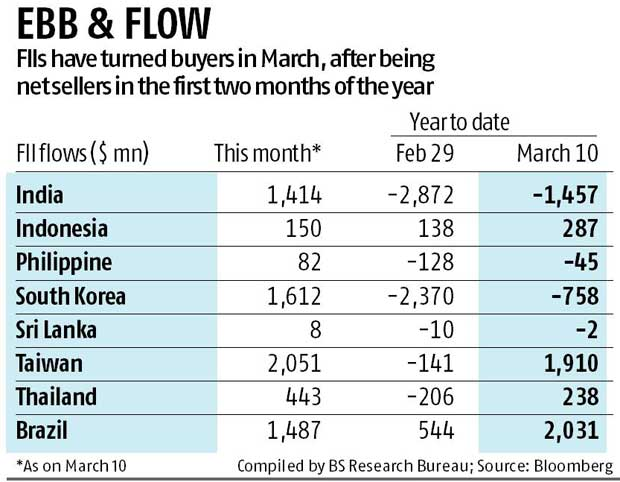 Foreign investors make a strong comeback