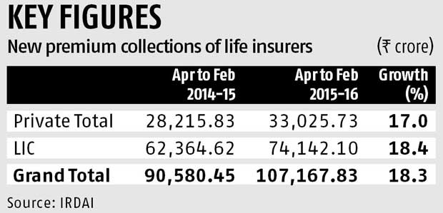 LIC pips private life insurers in new premium growth