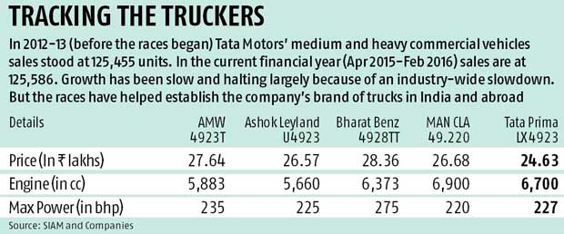 Branding on race tracks, the Tata Motors way
