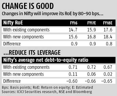 Boost for new Nifty's vital statistics