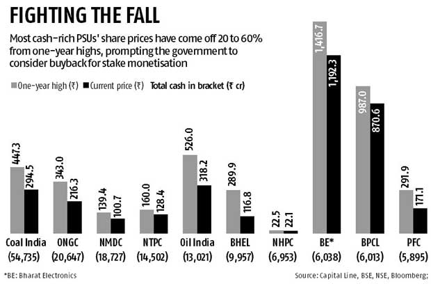 Govt counts on buyback amid slump