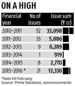 IPO fund-raising at 5-year high