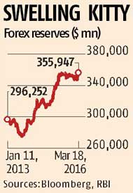 Forex reserves touch all-time high of $356 bn