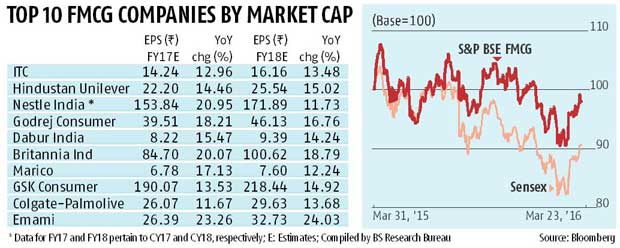 Listed FMCG companies: Pressure likely to mount