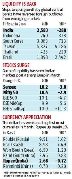 March of the stock markets