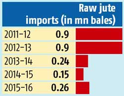 export import business plan in bangladesh newspaper