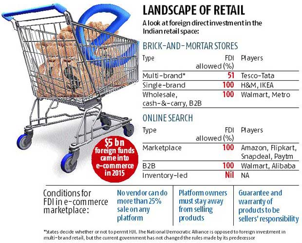 fdi retail in india For personal use: please use the following citations to quote for personal use: mla fdi in indian retail: more hurdles for walmart and others.