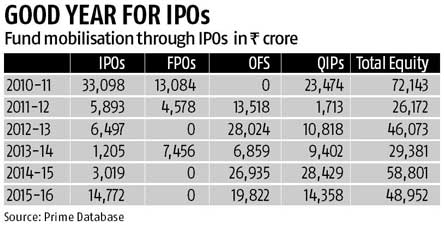 IPO money up fivefold in FY16