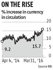 Currency in circulation markedly up