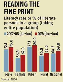 National literacy rate grows to 69%