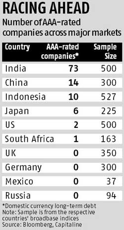 Indian firms lead AAA league table