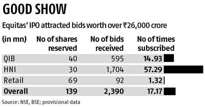 Equitas IPO bought 17 times, even as FIIs keep to sidelines