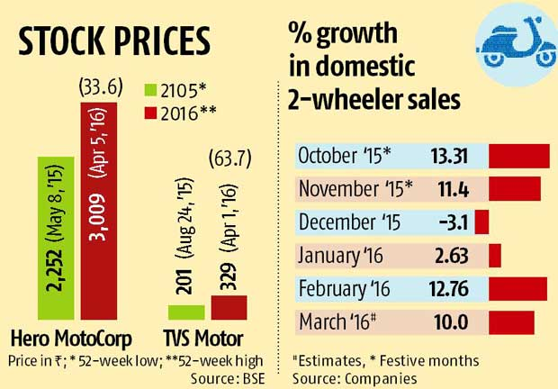 Prospects brighten for two-wheeler makers