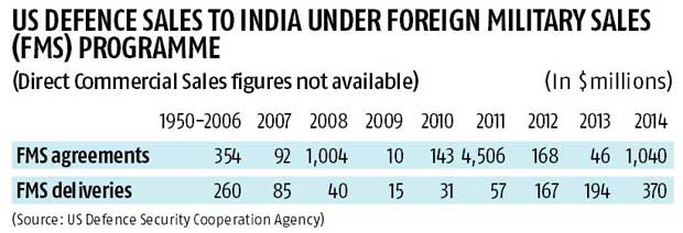 Ajai Shukla: Get real in US-India defence ties