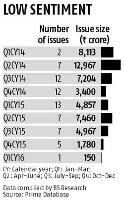 QIP funding touches 9-quarter low in March
