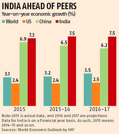 IMF retains India's growth forecast, cuts global projection
