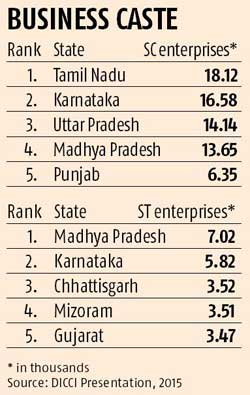 Miles to go for Dalit entrepreneurs | Business Standard News