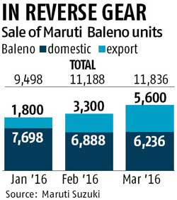 Maruti Suzuki struggles to meet demand for Baleno