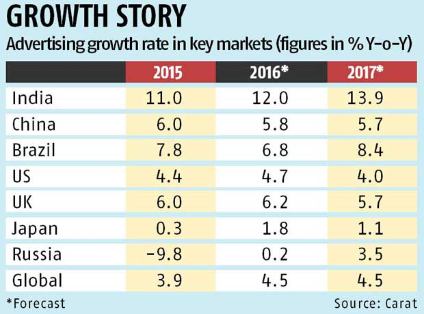 India's ad growth rate to be the fastest in 2016: Report