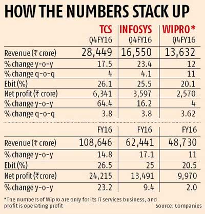 Muted fourth quarter for Wipro