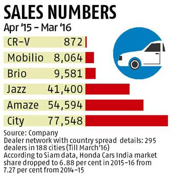 Honda Cars Hopes BR V Will Help Clock Double Digit Growth In FY17