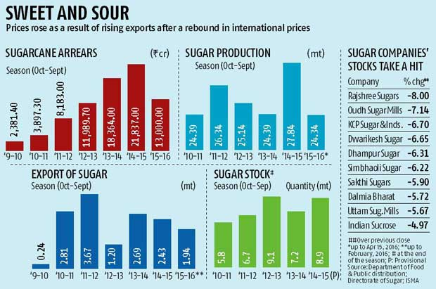 Centre empowers states to curb sugar prices
