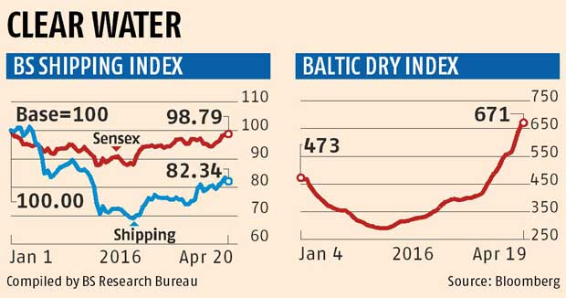 Shipping firms look for operational equilibrium as Baltic Index recovers
