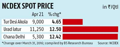 Government takes several measures to curb pulses prices