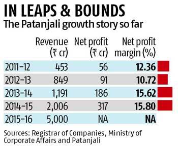 Patanjali aims to beat Nestle, P&G & Colgate