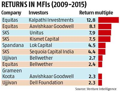 PEs exit from MFIs with manifold returns