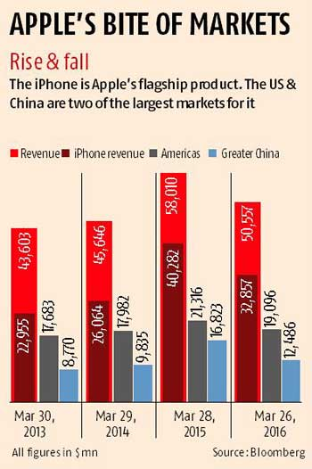 Apple eyes India for future growth