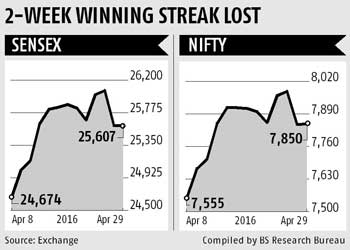 Markets to consolidate in the week ahead