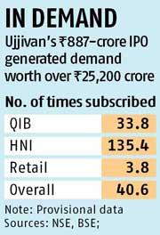 Ujjivan Financial's IPO subscribed 40 times