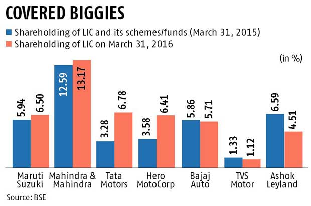 LIC bets big on auto growth story