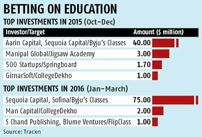 Resurgent edu-tech may make a comeback in VC portfolios