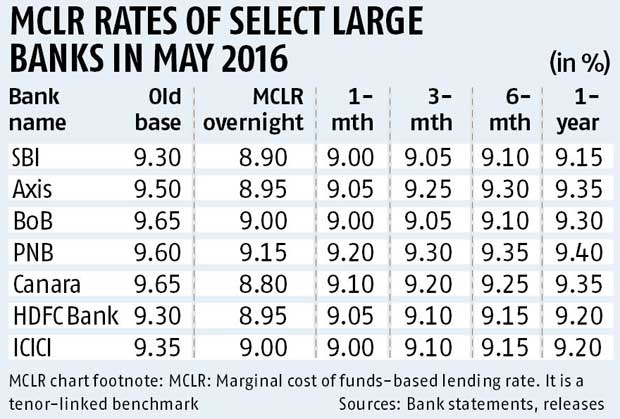 MCLR being used by banks to woo corporates