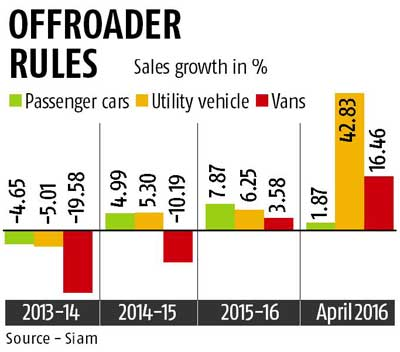 SUV demand soars as new launches flood market