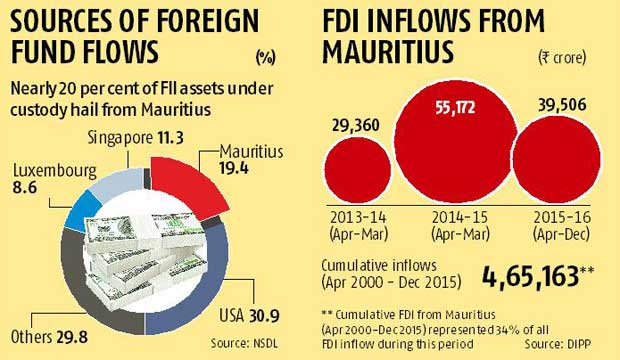 Mauritius Investors To Be Taxed From Apr 2017 Business Standard News