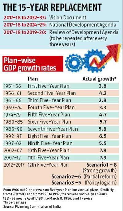 five year plan china