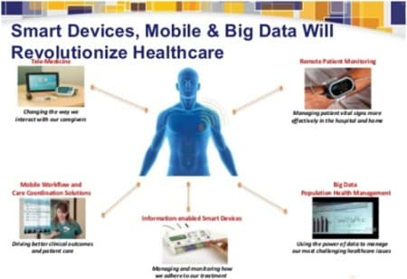 Big data and healthcare; Image courtesy: Diabetacare