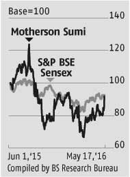 High margins lift Motherson Sumi's performance