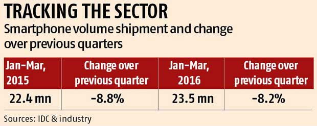 Smartphone sales to surge this year, despite dip in shipment