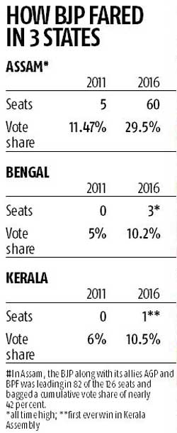 BJP now a pan-India party: from Kashmir to Kerala, Gujarat to Assam