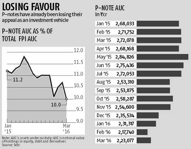 More P-note investors might take direct route
